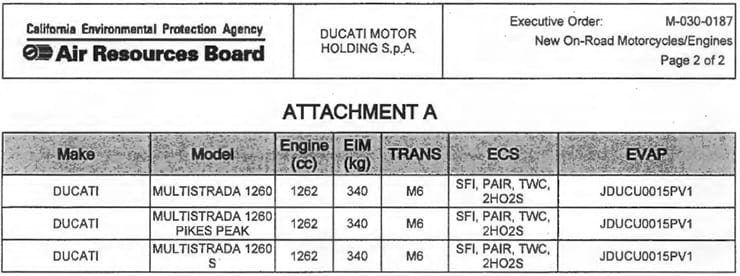 Ducati 1260 Multistrada boarding card