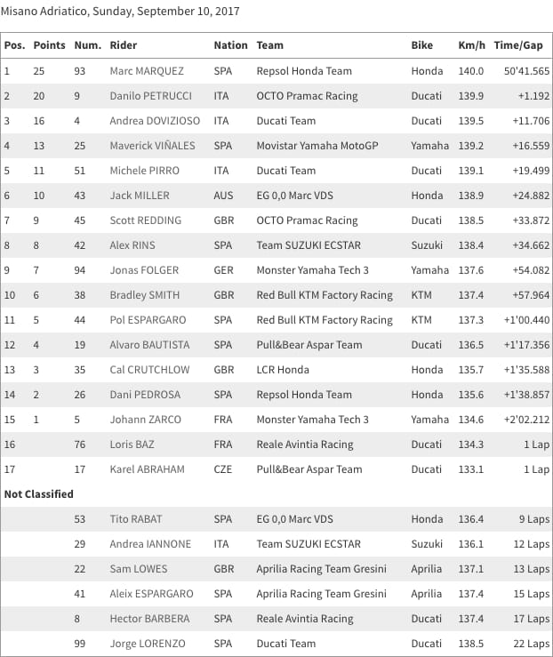 Misano Race Results