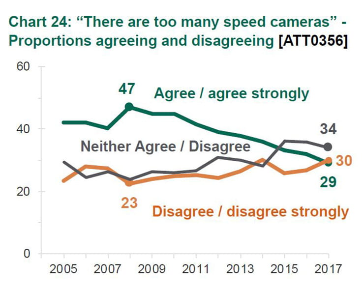 Are Brits putting faith in speed cameras?