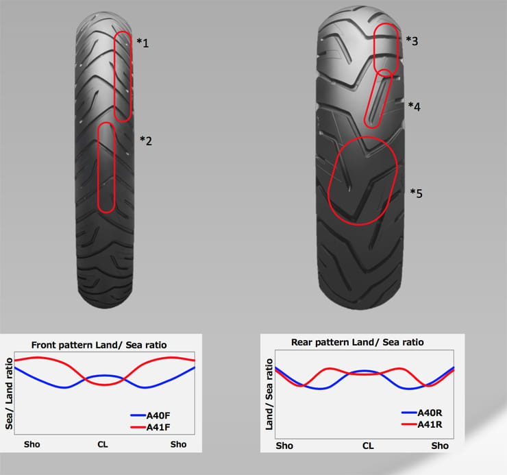 /Default Website/2018/March/Bridgestone Battlax Sports Touring T31 and Adventure A41 tyre review/Bridgestone T31 and A41 Review BikeSocial24
