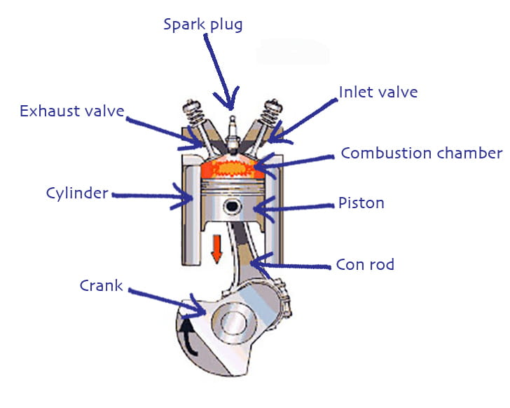 images?q=tbn:ANd9GcQh_l3eQ5xwiPy07kGEXjmjgmBKBRB7H2mRxCGhv1tFWg5c_mWT Labeled 4 Stroke Diesel Engine Diagram