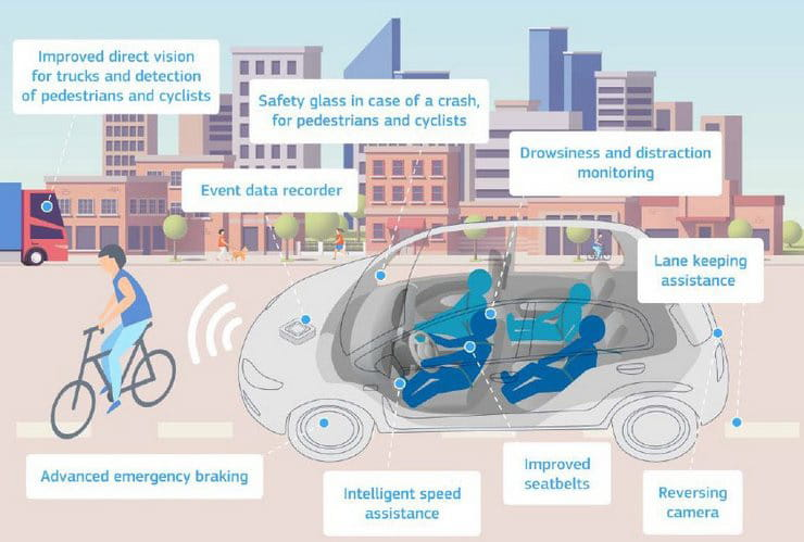 Speed limiters and black boxes on cars by 2022. Are bikes next?