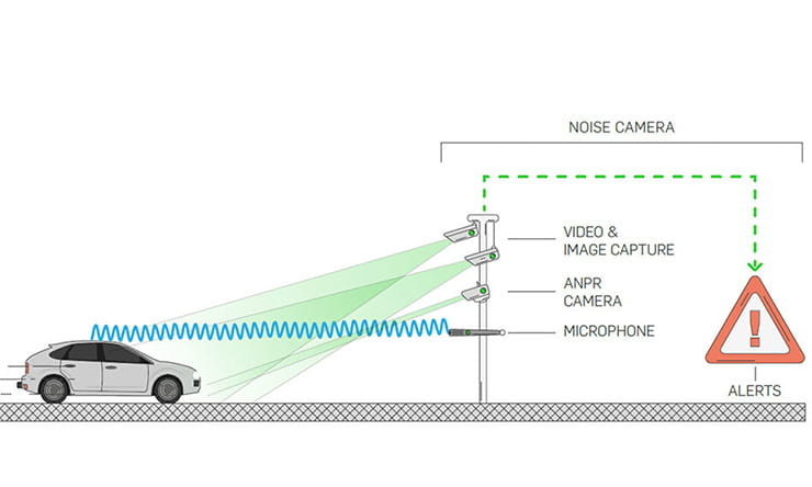 'Noise cameras' to catch motorists whose modified vehicles are disturbing the peace and quiet