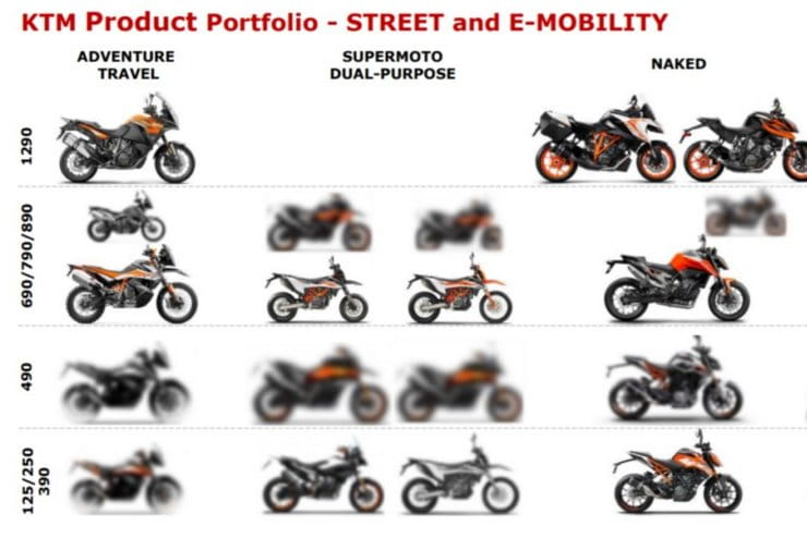 KTM planned products
