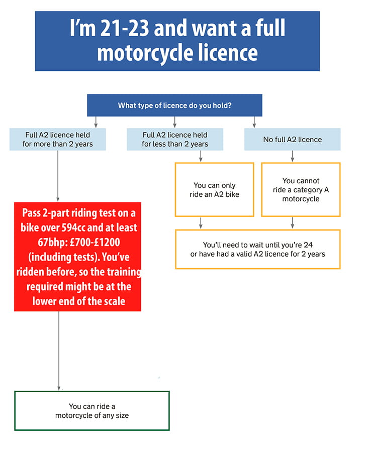 It Cost To Learn Ride A Motorcycle
