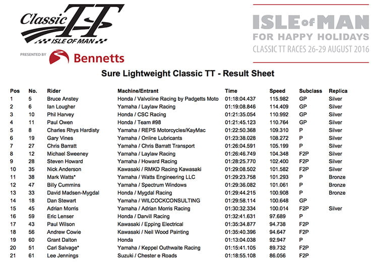 Race results for the Classic TT Lightweight Race