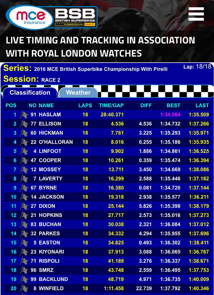Race 1 results from Oulton Park September 2016