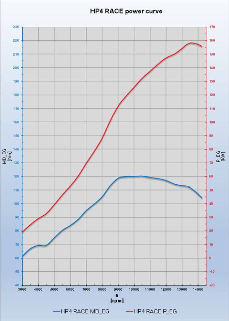 BMW HP4 RACE power chart