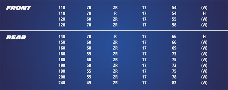Michelin Power RS tyre sizes