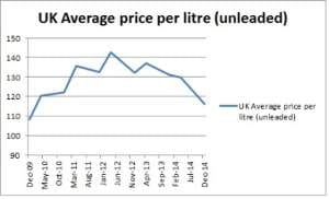 Graph to show UK average price per litre of unleaded fuel
