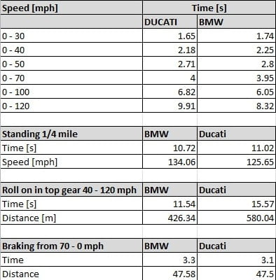 Acceleration, Roll-on and braking data