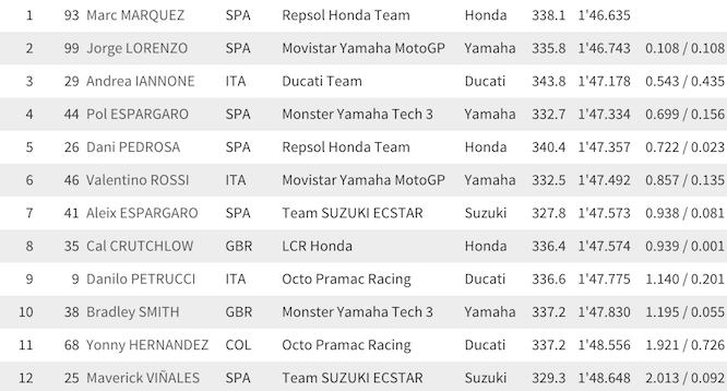 Qualifying results from Aragon