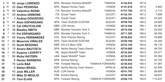 Aragon Race Results