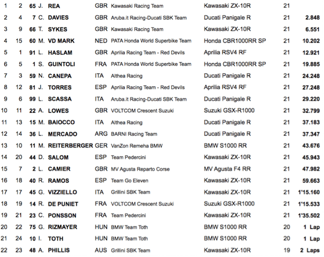 World Superbike Race 2 Results