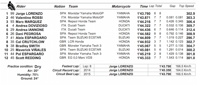 Qualifying times from Motegi