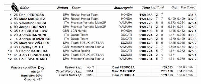 Qualifying Results from Malaysia