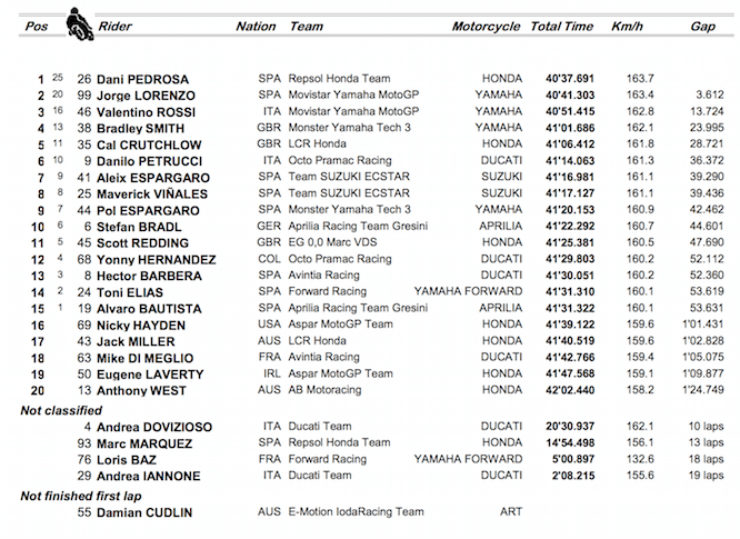 Race results from Sepang