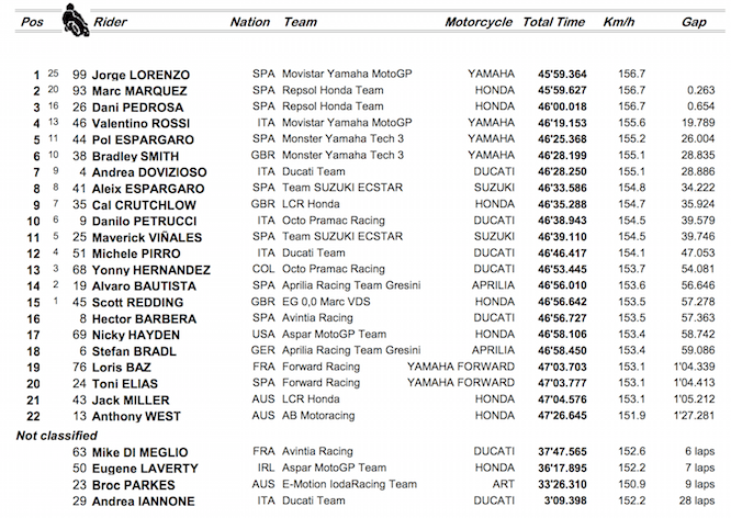 Valencia Race Results