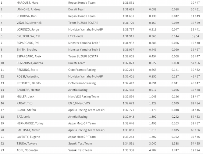 Valencia Test Times Day 1