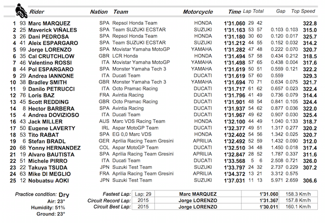 Times from Day 2 of testing at Valencia
