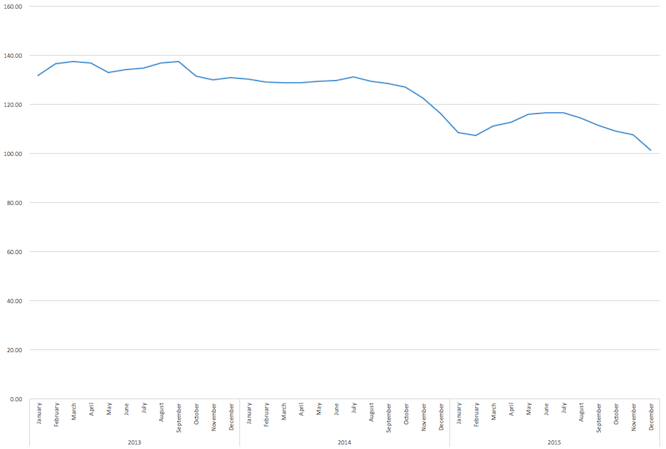 Fuel prices since 2013