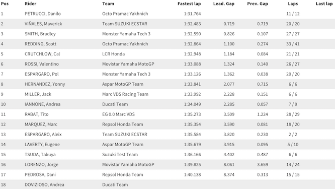 Times from Day 1 in Phillip Island