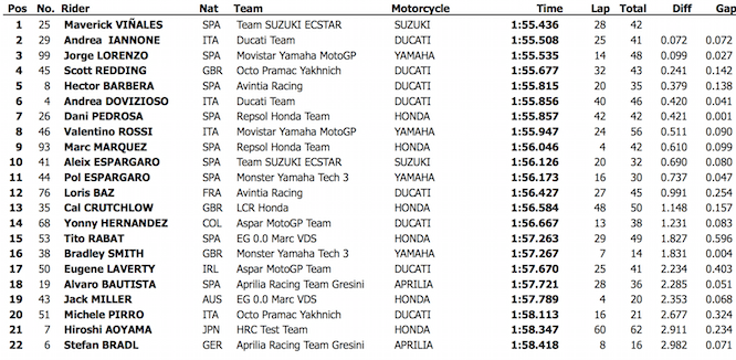 Times from Day 2 in Qatar