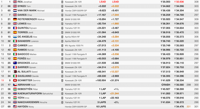 World Superbikes Thailand Race results