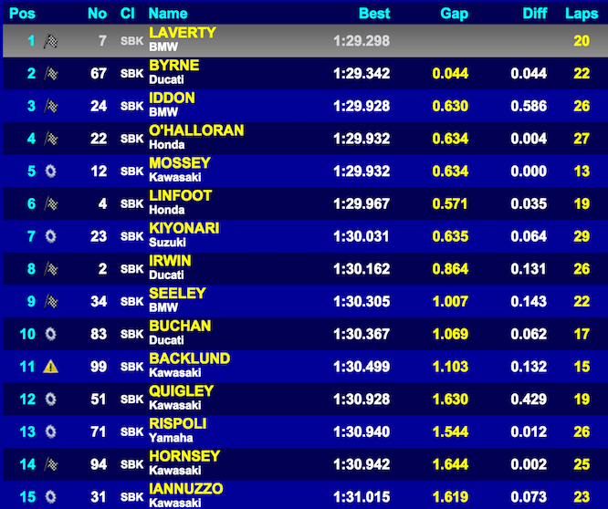Laverty tops the timesheet