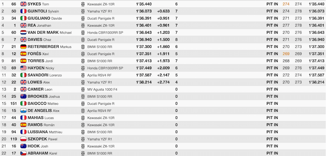 Qualifying results