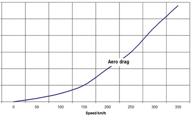 The huge aerodynamic drag forces at high speeds