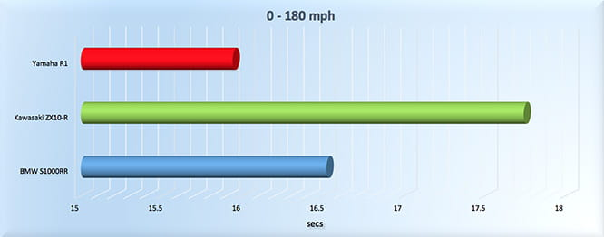 R1 is over half a second quicker to 180mph than the BMW, taking just 15.94 seconds